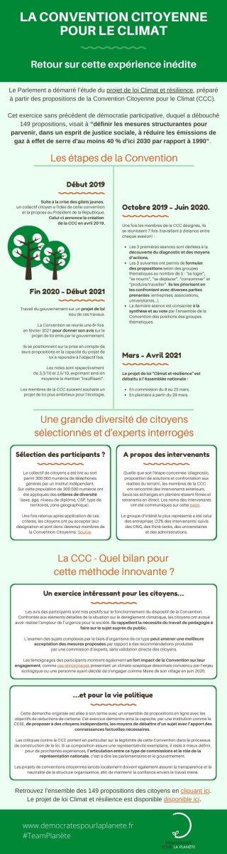 Infographie sur la Convention Citoyenne pour le Climat